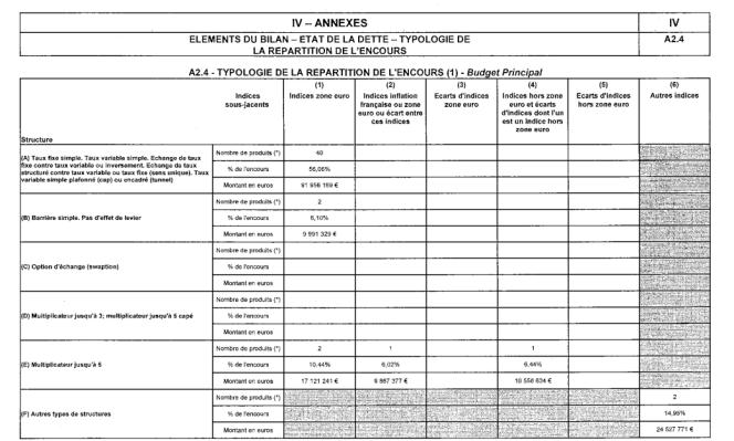 Extrait du compte administratif 2014