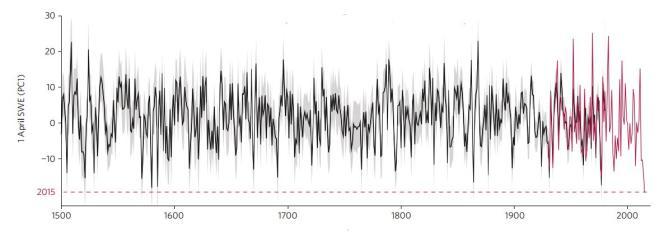 Evolution du manteau neigeux, au 1er avril, dans la Sierra Nevada, de 1500 à 2015. Ennoir, les reconstructions à partir de séries de cernes d'arbres; en rouge, les mesures directes instrumentales.