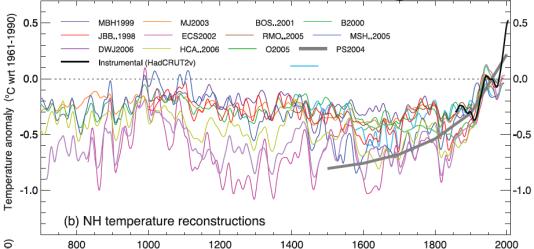 L'ensemble des reconstructions de températures du dernier millénaire (dans l'hémisphère Nord) montrent que la période actuelle est plus chaude que l'optimum médiéval, la période chaude qui a culminé autour de l'an mil.