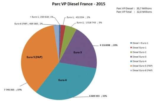 Parc des véhicules particuliers diesel en France en 2015.