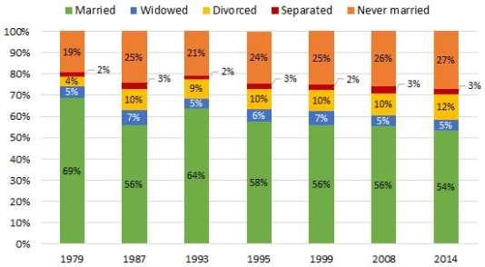 Evolution du statut marital de la population catholique entre chaque visite papale
