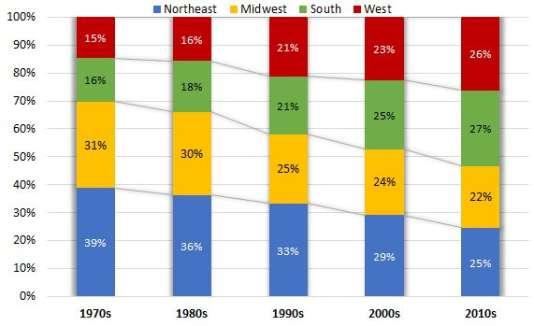 Distribution régionale des catholiques de 1970 à 2010.