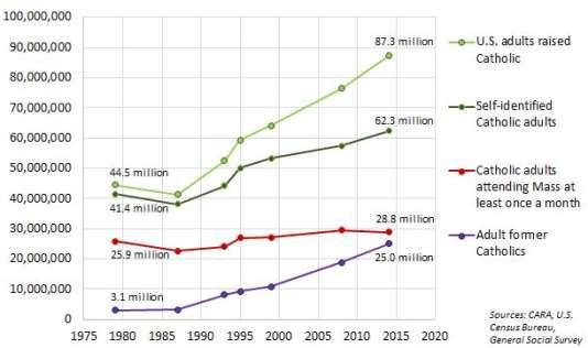 Répartition de la population catholique adulte depuis 1979