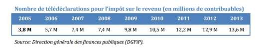 Extrait du rapport sur la fiscalité des ménages (avril 2014)