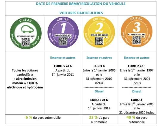 """Tableau sur les """"certificats de la qualité de l'air"""" indiquant les véhicules correspondant aux quatre vignettes qui seront utilisées."""