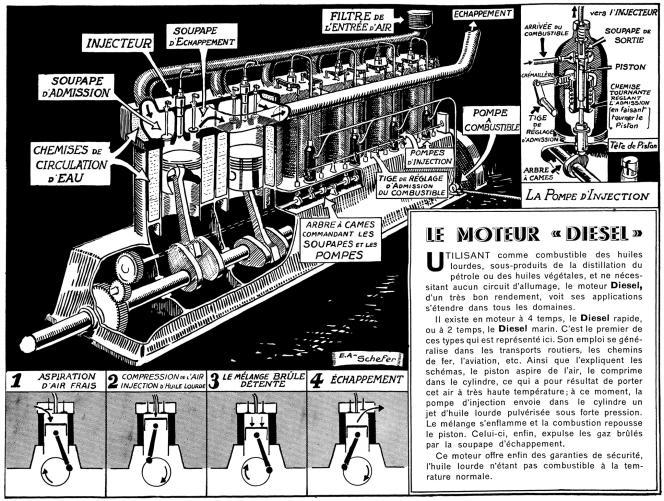 Une ancienne description du moteur inventé par Rudolf Diesel.