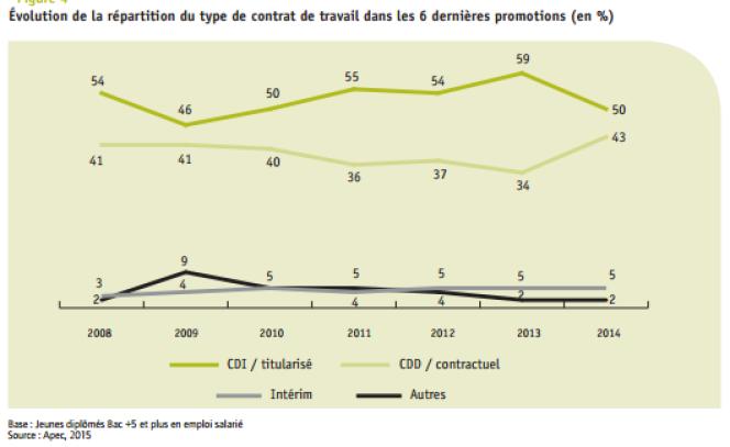 Evolution de la répartition de type de contrat de travail des jeunes diplômés, en pourcentage.