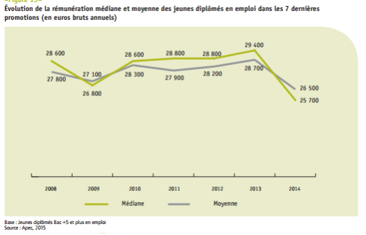 Evolution de la rémunération des jeunes diplômés.
