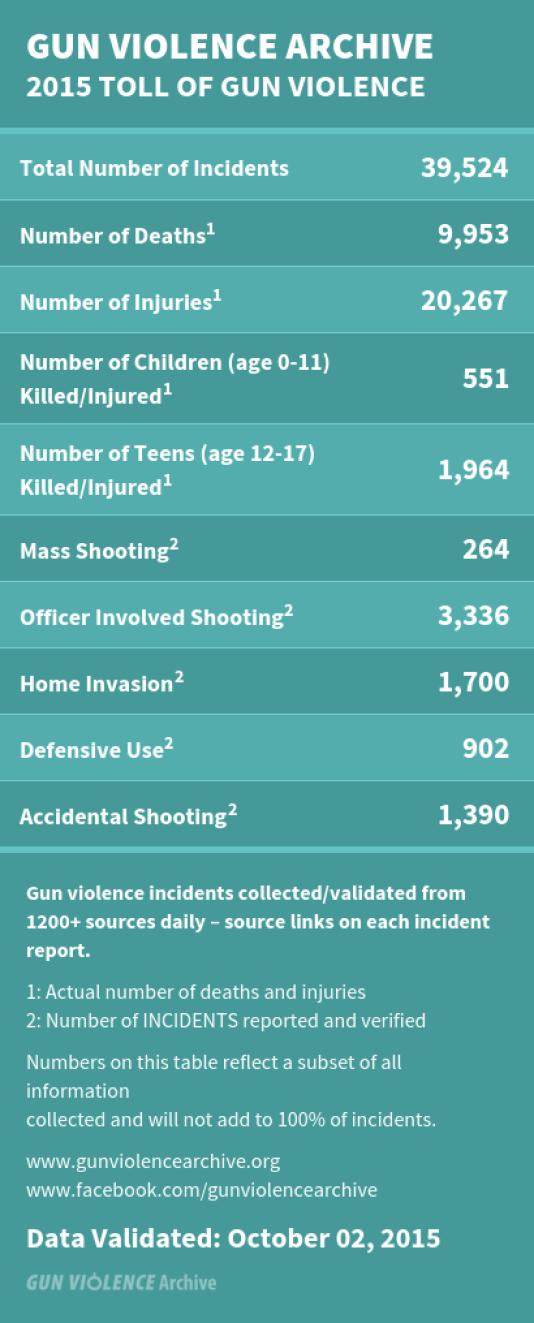 Bilan provisoire des fusillades aux Etats-Unis depuis le 1er janvier 2015.