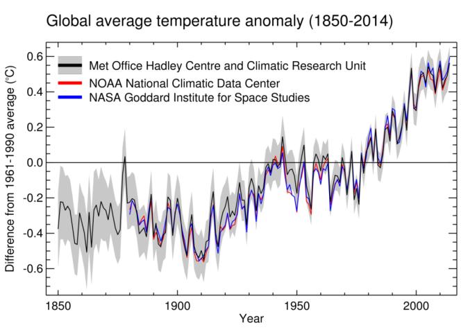 En un siècle et demi, la température moyenne terrestre a augmenté d'environ 0,85°C.