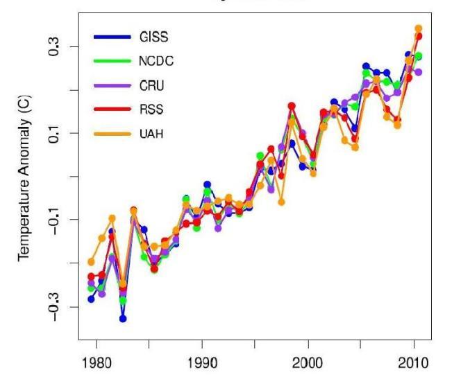 En tenant compte de la variabilité naturelle du climat sur la température moyenne mondiale, la