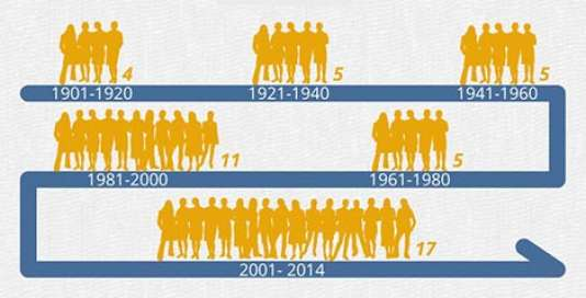 Evolution du nombre de femmes nobélisées jusqu'en 2014
