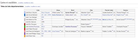 Toutes les têtes de listes en Nord-Pas-de-Calais Picardie n'ont pas de page Wikipédia à leur nom.