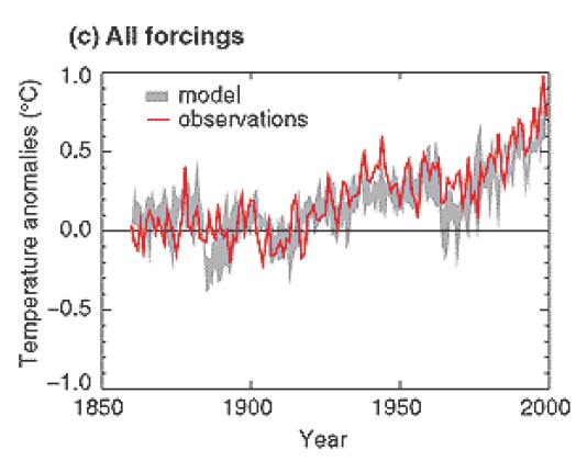 Les modèles climatiques (courbe grise) ont su correctement prédire l'augmentation des températures à la surface du globe (en rouge).