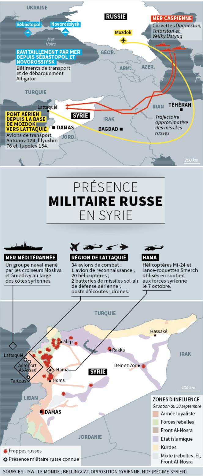 La présence militaire russe en Syrie