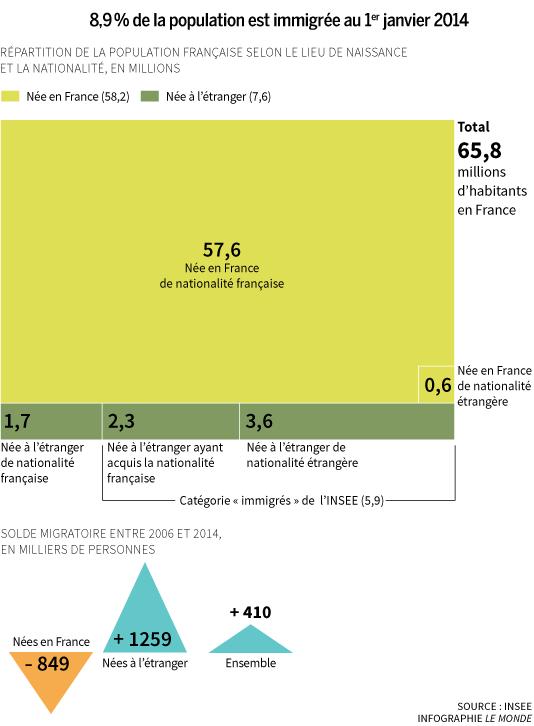 La part de la population immigrée parmi les résidents en France augmente de façon modérée.