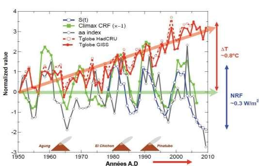L'activité solaire chute depuis soixante ans. La température, elle, augmente...