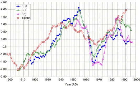 Les étonnantes corrélations présentées sur cette figure, entre la température terrestre, l'activité solaire et le magnétisme terrestre s'appuient sur des données fausses ou tronquées.