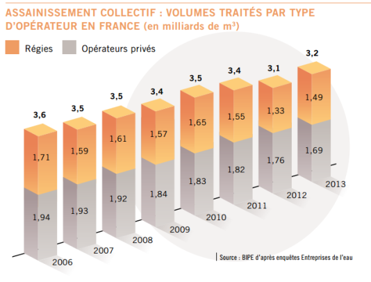 Assainissement collectif : volumes traités par type d'opérateur en France (en milliards de mètres cubes).