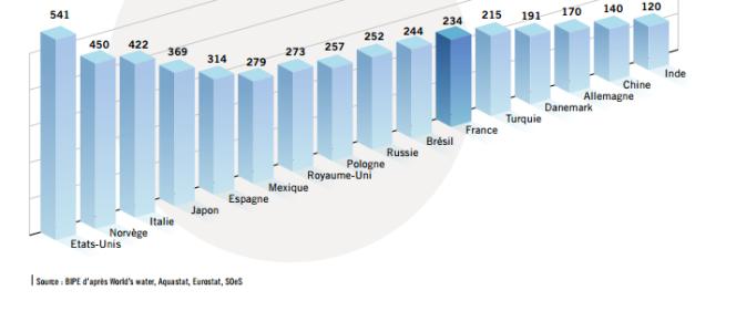 LES PRÉLÈVEMENTS EN EAU POUR LES USAGES DOMESTIQUES Moyenne en litres par jour, ramenés au nombre d'habitants
