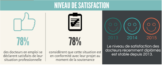 Niveau de satisfaction en 2015 des doctorants d'Île-de-France diplômés en 2014.