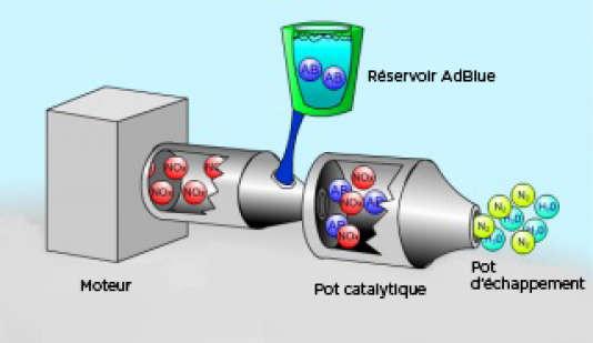Le liquide AdBlue permet de réduire la teneur en Nox (le très polluant oxyde d'azote) contenue dans les émissions d'un moteur fonctionnant au gazole.
