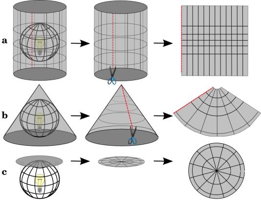 Les trois grandes familles de projection, comme si l'on installait une lampe au centre de la Terre et qu'elle était une sorte d'abat-jour : cylindrique (a), conique (b) et azimutale (c).