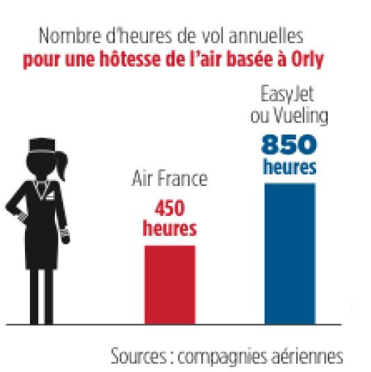 Hôtesses : graphique publié par « Le Point ».