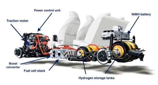 La Mirai De Toyota Pionni 232 Re 224 L Hydrog 232 Ne