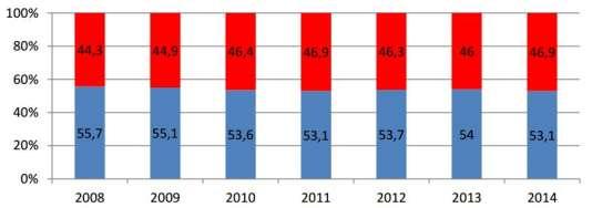 Les effectifs syndicaux en pourcentage des hommes (bleu) et des femmes (rouge).