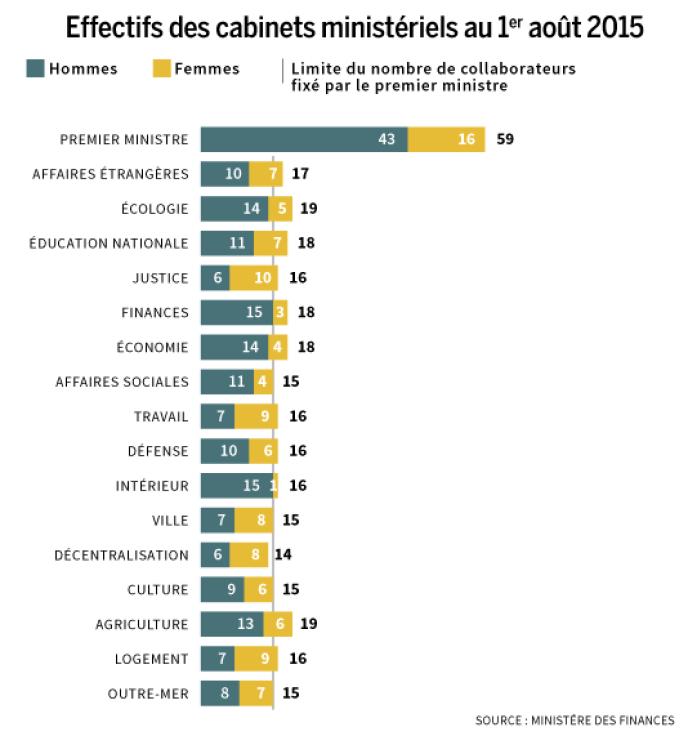 Effectifs des cabinets ministériels au 1er août 2015