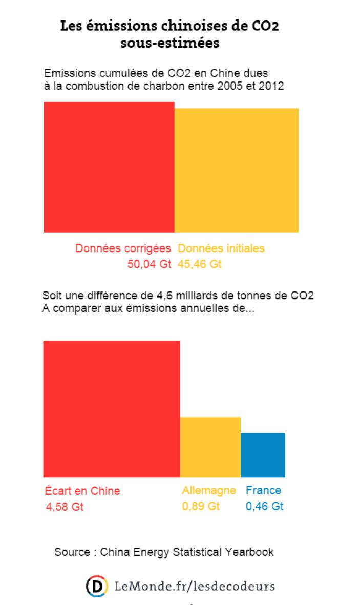 Les émissions de CO2 en Chine ont été sous-évaluées.