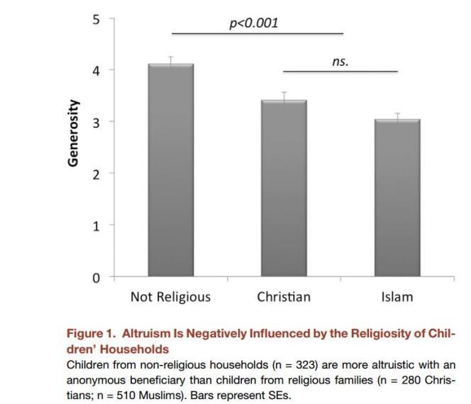 Ce graphe montre que les enfants athées sont plus altruistes que les enfants de familles religieuses. Il est à souligner que la différence entre chrétiens et musulmans est statistiquement non significative (ns.).