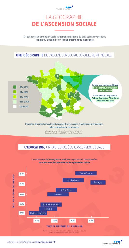 Infographie France Stratégie