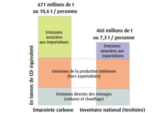 Emissions de gaz à effet de serre de la France en 2012 : comparaison entre l'empreinte carbone et l'inventaire national (territoire).
