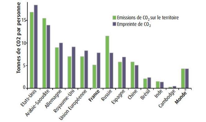 Comparaison internationale de l'empreinte par habitant en 2011.