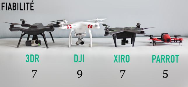 Comparatif de la fiabilité des drones testés.