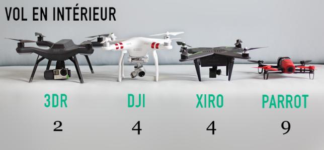 Comparatif des capacités de vol en intérieur des quatre drones.