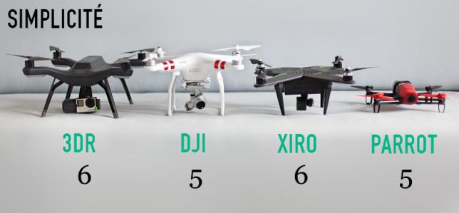 Comparatif de la simplicité d'utilisation des drones.
