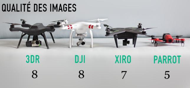 Comparatif de la qualité des images proposées par les drones.