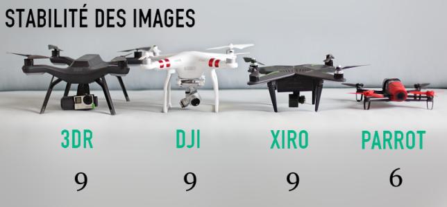 Comparatif de la stabilité des images prises par les drones