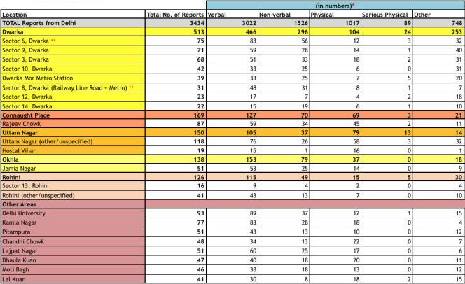 Statistiques établies à partir des témoignages en ligne, support de négociation avec les municipalités.