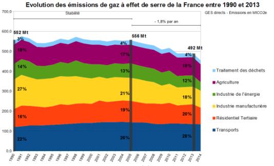 Emissions de gaz à effet de serre de la France, en millions de tonnes équivalent CO2, et répartition par secteur d'activité