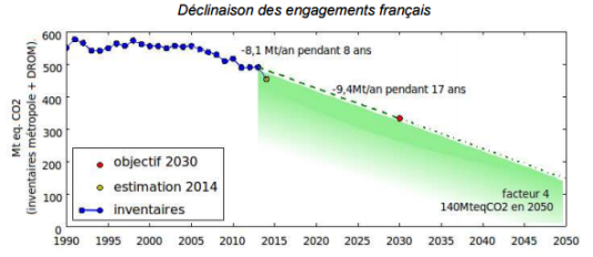 Trajectoire des émissions françaises de gaz à effet de serre, en millions de tonnes équivalent CO2.