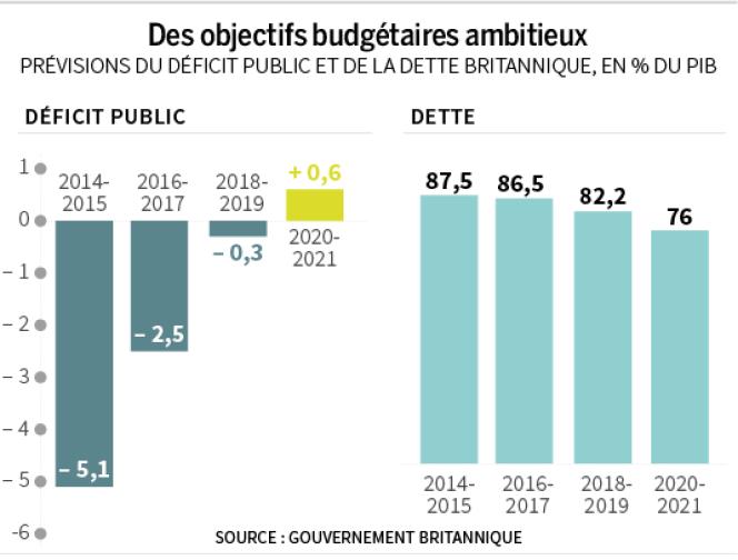 Des objectifs budgétaires ambitieux