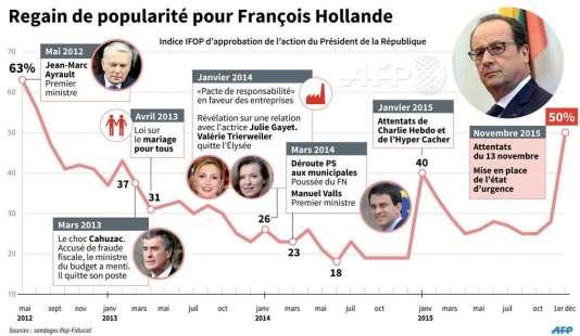 Une infographie de l'AFP.