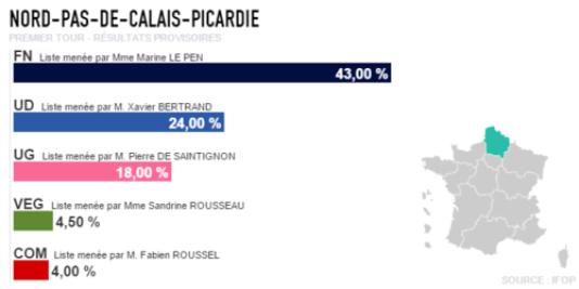 Premières estimations premier tour des élections régionales en Nord-Pas-de-Calais-Picardie.