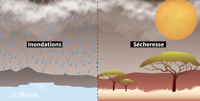 Conséquence du réchauffement climatique en Afrique : inondations et sécheresse se sont multipliées ces dernières années, aggravant la crise alimentaire.