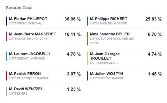 Les résultats du premier tour des régionales en Alsace-Champagne-Ardenne-Lorraine.