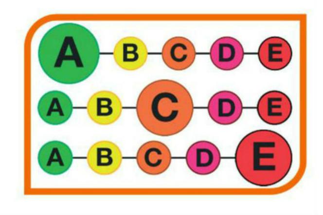Le système coloriel 5-C à cinq couleurs.